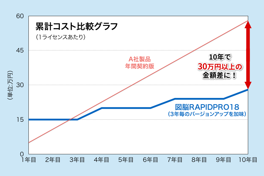 10年間で30万円以上の金額差に!