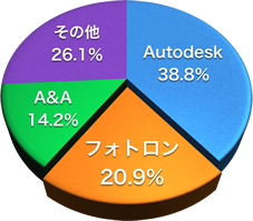 2DCAD販売シェアグラフ
